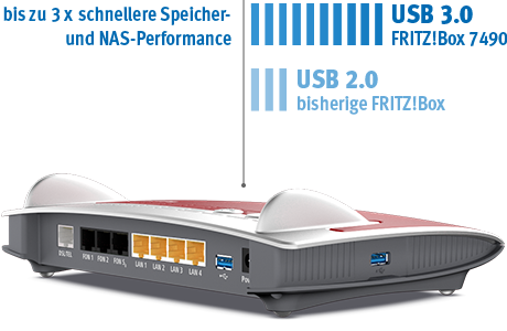 afz zeven fritzbox 7490 usb3 Hardware